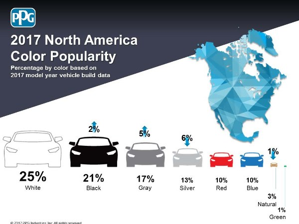 Top Automotive Colors Blue Pales In Comparison To White Kelley Blue Book